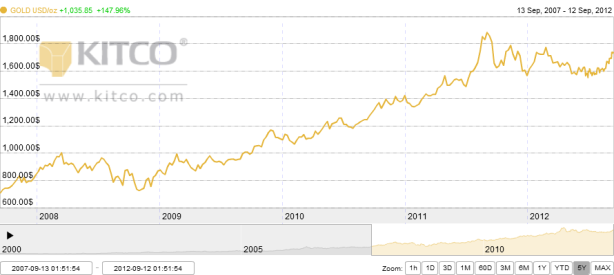 GOLD - 5 YRS to 12 Sep 2012