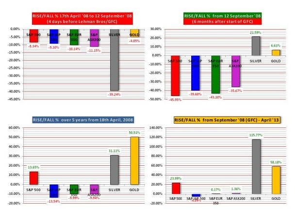 Indices Charts to April 2013